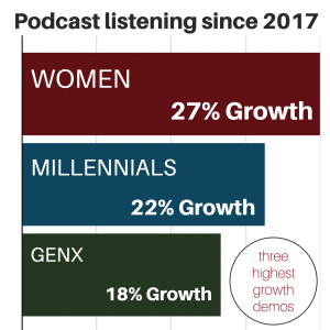 Listening among women grew 27%, Milennials 22%, and Genx-ers 18% since 2017.